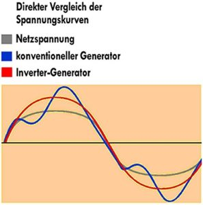 Vergleich Spannungskurve Invertertechnologie & Konvertertechnologie